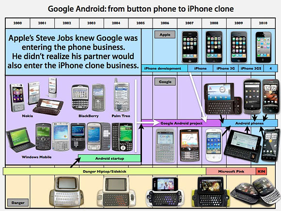 Android pre iphone