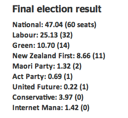 Final_election_results_in__National_loses_majority_-_National_-_NZ_Herald_News
